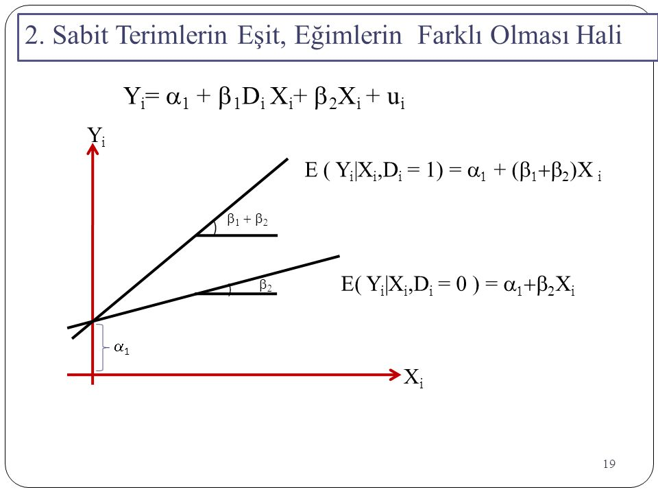 19 ) )      11 YiYi XiXi E( Y i |X i,D i = 0 ) =    2 X i E ( Y i |X i,D i = 1) =   + (    2  X i 2. Sabit Terimlerin Eşit, Eğ