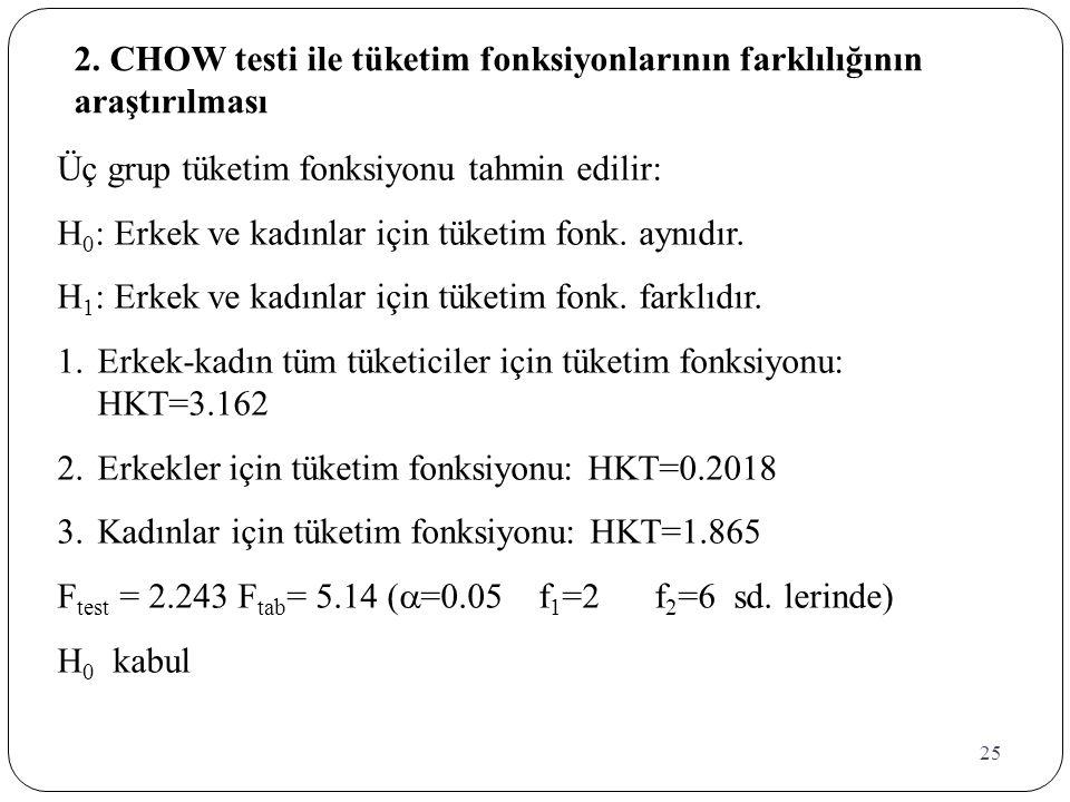 25 2. CHOW testi ile tüketim fonksiyonlarının farklılığının araştırılması Üç grup tüketim fonksiyonu tahmin edilir: H 0 : Erkek ve kadınlar için tüket