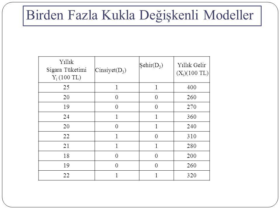 Birden Fazla Kukla Değişkenli Modeller Yıllık Sigara Tüketimi Y i (100 TL) Cinsiyet(D 3 ) Şehir(D 3 ) Yıllık Gelir (X i )(100 TL) 2511400 2000260 1900