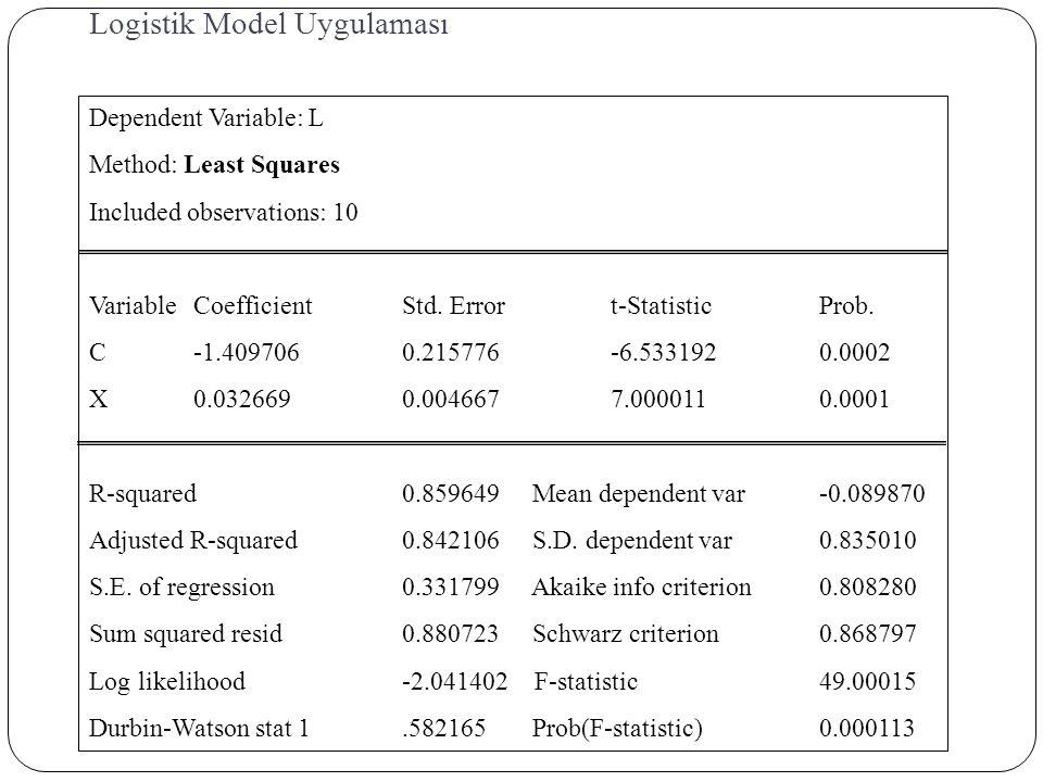 Logistik Model Uygulaması Dependent Variable: L Method: Least Squares Included observations: 10 VariableCoefficientStd. Errort-StatisticProb. C-1.4097
