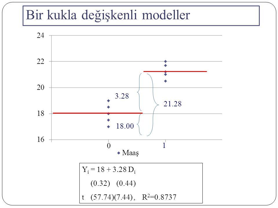 Kukla değişken ve Sayısal Değişkenli Model Y i =   +   D i +  X i + u i Y i = Öğretim Üyelerinin Yıllık Maaşları X i = Öğretim Üyesinin Yıl olarak Tecrübesi D i = 1 Öğretim Üyesi Erkekse = 0 Diğer Durumlar (yani Kadın Öğretim Üyesi) Kadın Öğretim Üyelerinin Ortalama Maaşları : E( Y i  X i,D i = 0 ) =    X i Erkek Öğretim Üyelerinin Ortalama Maaşları : E ( Y i  X i,D i = 1) = (   +    X i