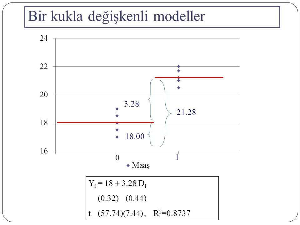 19 ) )      11 YiYi XiXi E( Y i  X i,D i = 0 ) =    2 X i E ( Y i  X i,D i = 1) =   + (    2  X i 2.