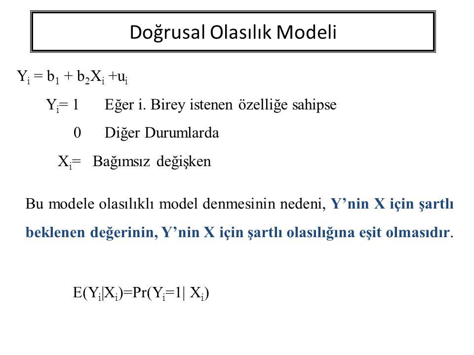 Doğrusal Olasılık Modeli E(Y i |X i )= b 1 + b 2 X i E(u i ) = 0 Y i değişkeninin olasılık dağılımı: Y i Olasılık 01-P i 1Pi1Pi Toplam1 E(Y i |X i ) =  Y i P i =0.(1-P i ) + 1.(P i ) = P i E(Y i |X i )= b 1 + b 2 X i 0  E(Y i |X i )  1
