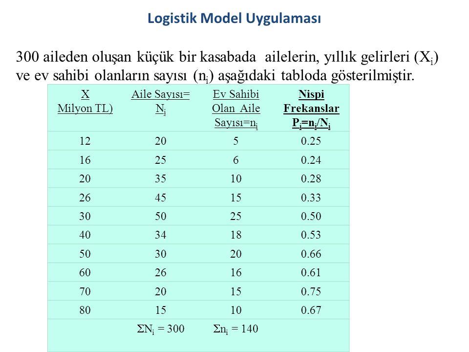 Logistik Model Uygulaması 300 aileden oluşan küçük bir kasabada ailelerin, yıllık gelirleri (X i ) ve ev sahibi olanların sayısı (n i ) aşağıdaki tabl