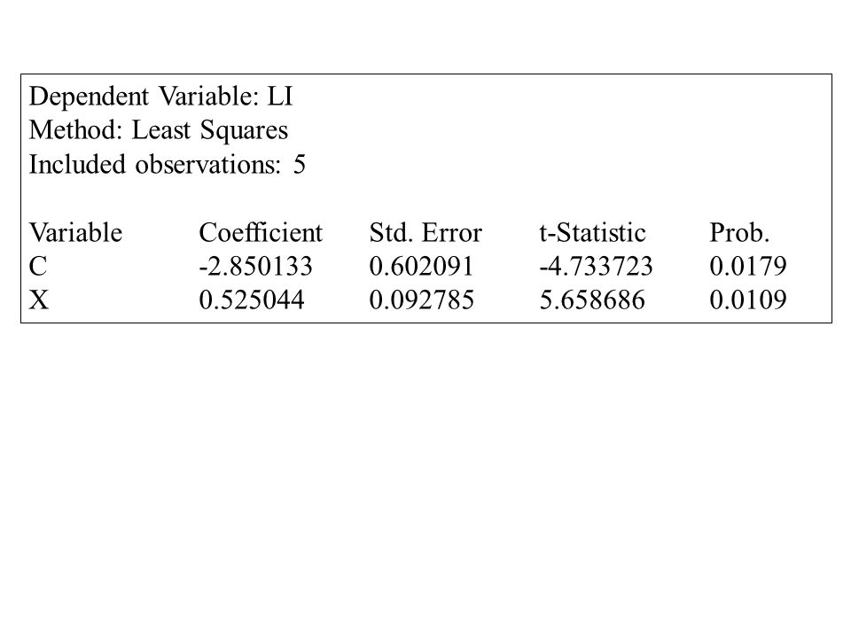 Dependent Variable: LI Method: Least Squares Included observations: 5 VariableCoefficientStd.