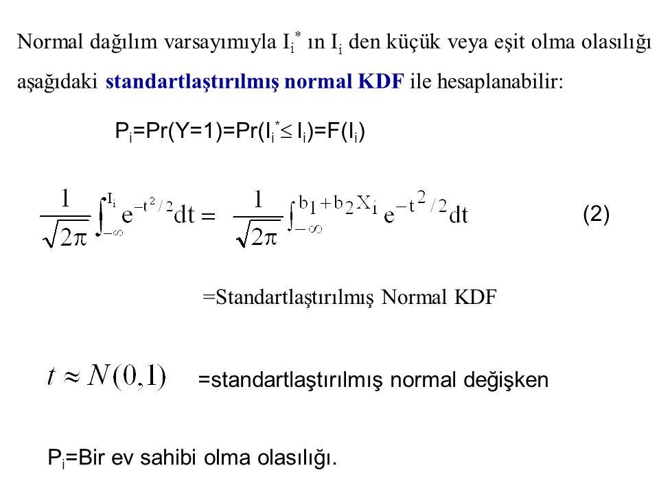 =Standartlaştırılmış Normal KDF P i =Pr(Y=1)=Pr(I i *  I i )=F(I i ) =standartlaştırılmış normal değişken P i =Bir ev sahibi olma olasılığı. (2) Norm