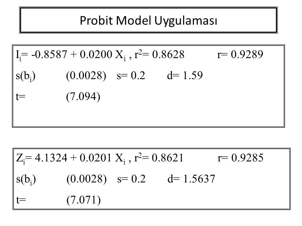 Probit Model Uygulaması I i = -0.8587 + 0.0200 X i, r 2 = 0.8628r= 0.9289 s(b i )(0.0028) s= 0.2d= 1.59 t=(7.094) Z i = 4.1324 + 0.0201 X i, r 2 = 0.8
