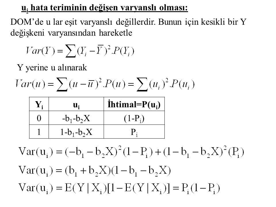 Probit Model Uygulaması PiPi 0.25 0.24 0.28 0.33 0.50 0.53 0.66 0.61 0.75 0.67 I i =F -1 (P i ) -0.6745 -0.7063 -0.5828 -0.4399 0.0000 0.0752 0.4124 0.2793 0.6745 0.4399 Probitler=Z i =(I i +5) 4.3255 4.2937 4.4172 4.5601 5.0000 5.0752 5.4124 5.2793 5.6745 5.4399 XiXi 12 16 20 26 30 40 50 60 70 80