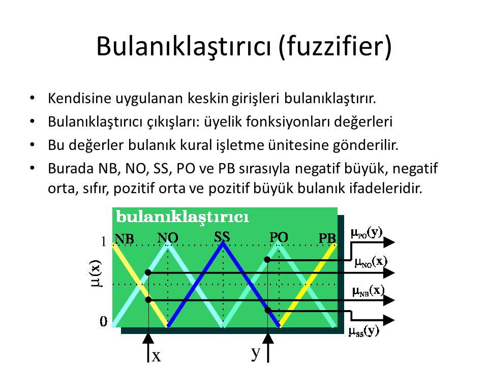 Bulanıklaştırıcı (fuzzifier) Kendisine uygulanan keskin girişleri bulanıklaştırır. Bulanıklaştırıcı çıkışları: üyelik fonksiyonları değerleri Bu değer