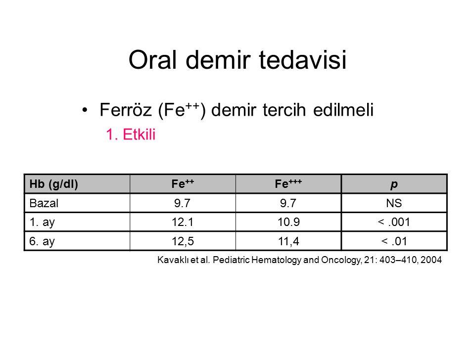 Oral demir tedavisi Ferröz (Fe ++ ) demir tercih edilmeli 1. Etkili Hb (g/dl)Fe ++ Fe +++ p Bazal9.7 NS 1. ay12.110.9<.001 6. ay12,511,4<.01 Kavaklı e