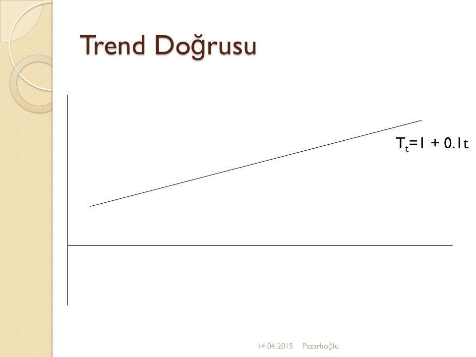 Trend 14.04.2015Pazarlıo ğ lu Trend zaman serisinin ölçüldü ğ ü her hangi bir birimde yani yıl, çeyrek, ay,hafta ve gün birimlerinde gözlemlenebilir.
