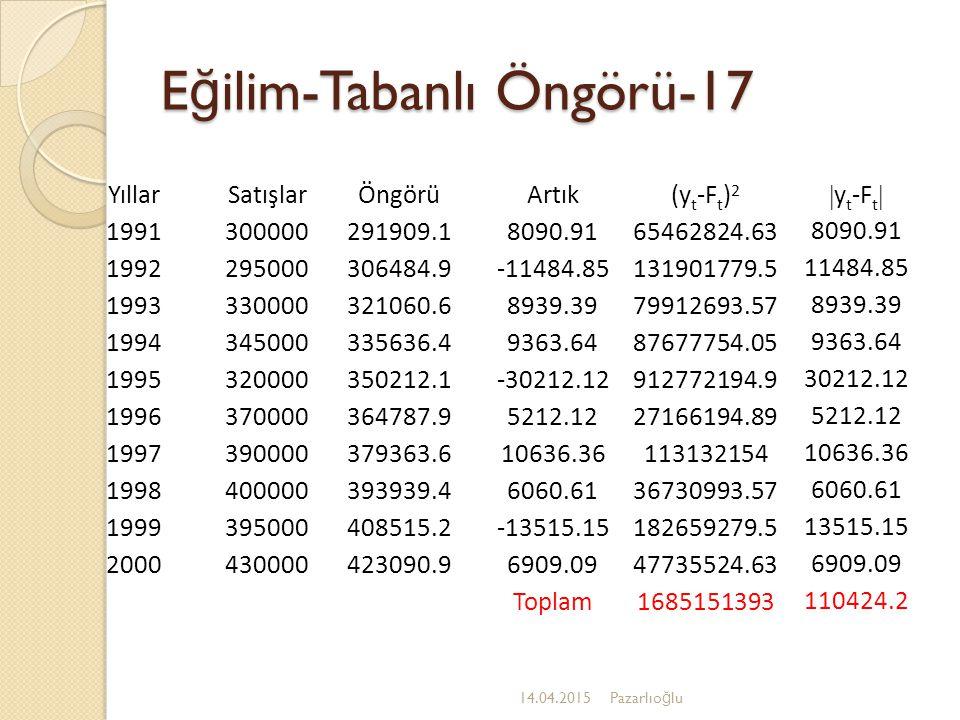 E ğ ilim-Tabanlı Öngörü-16 14.04.2015Pazarlıo ğ lu Modelin uyumunu sınayan ve yaygın olarak kullanılan iki ölçü vardır: 1.Hata kareler ortalaması (MSE) 2.Mutlak sapma ortalaması (MAD) y t = t zamanındaki cari gözlem de ğ eri, F t =t zamanındaki öngörü de ğ eri, n=gözlem sayısı