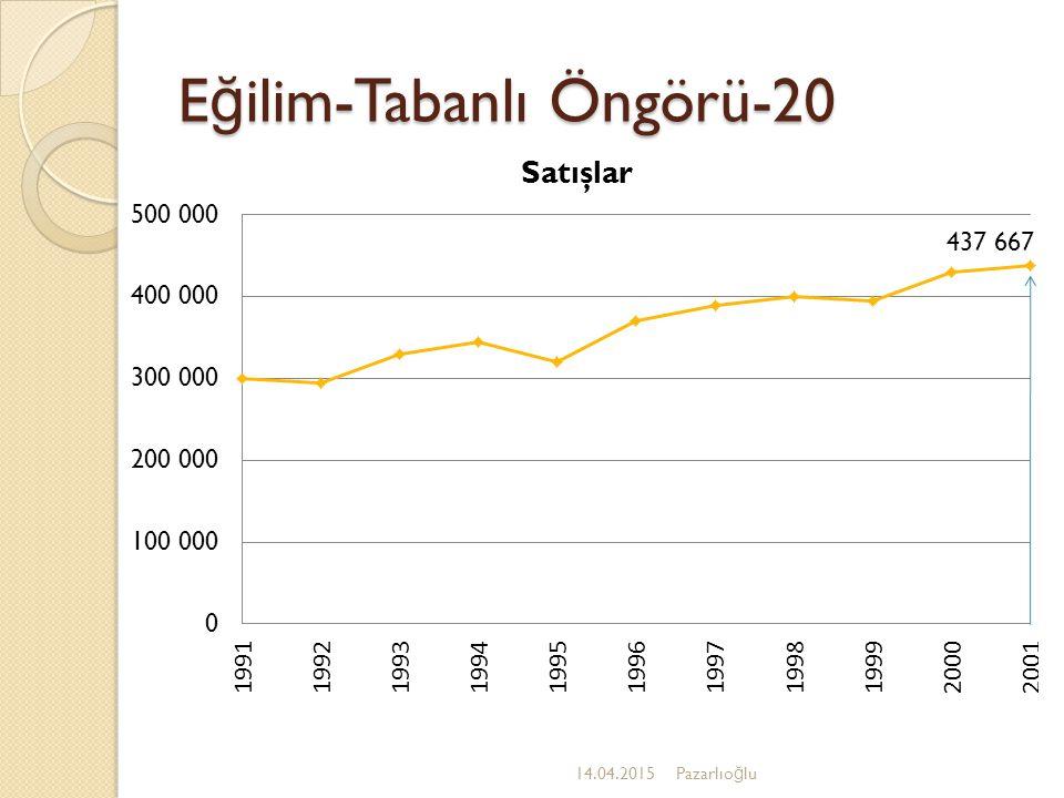 E ğ ilim-Tabanlı Öngörü-19 14.04.2015Pazarlıo ğ lu E ğ ilim Öngörüsü Trend Projeksiyonu