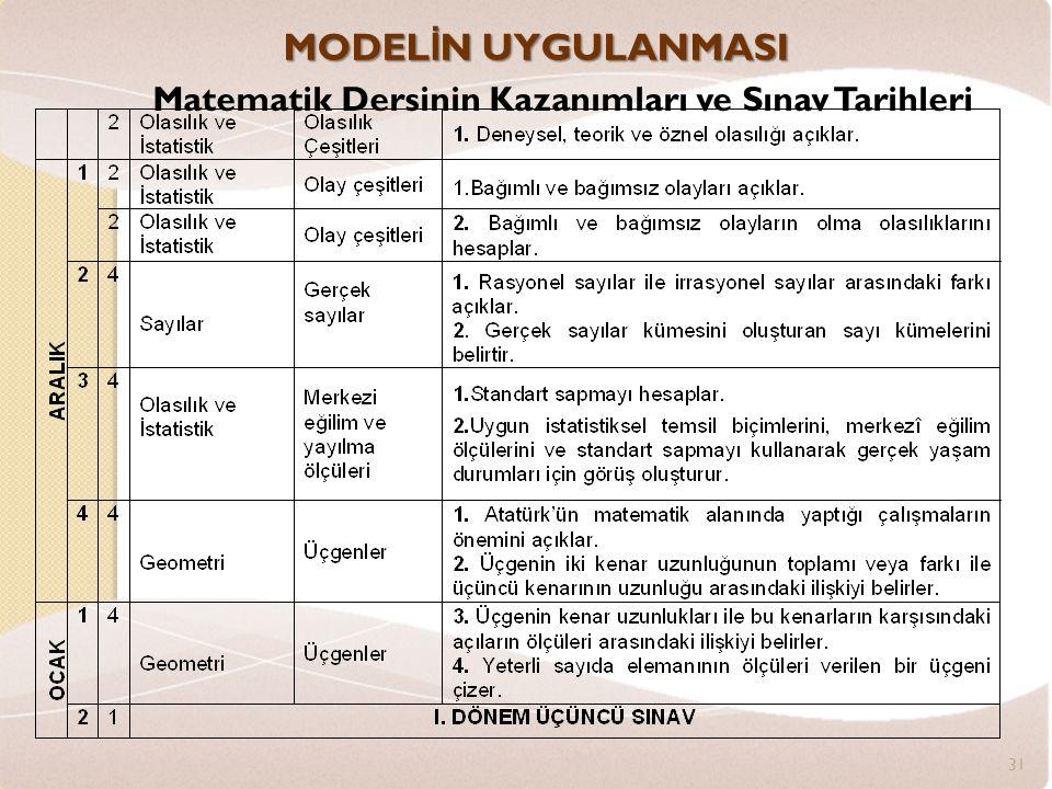MODEL İ N UYGULANMASI Matematik Dersinin Kazanımları ve Sınav Tarihleri 31