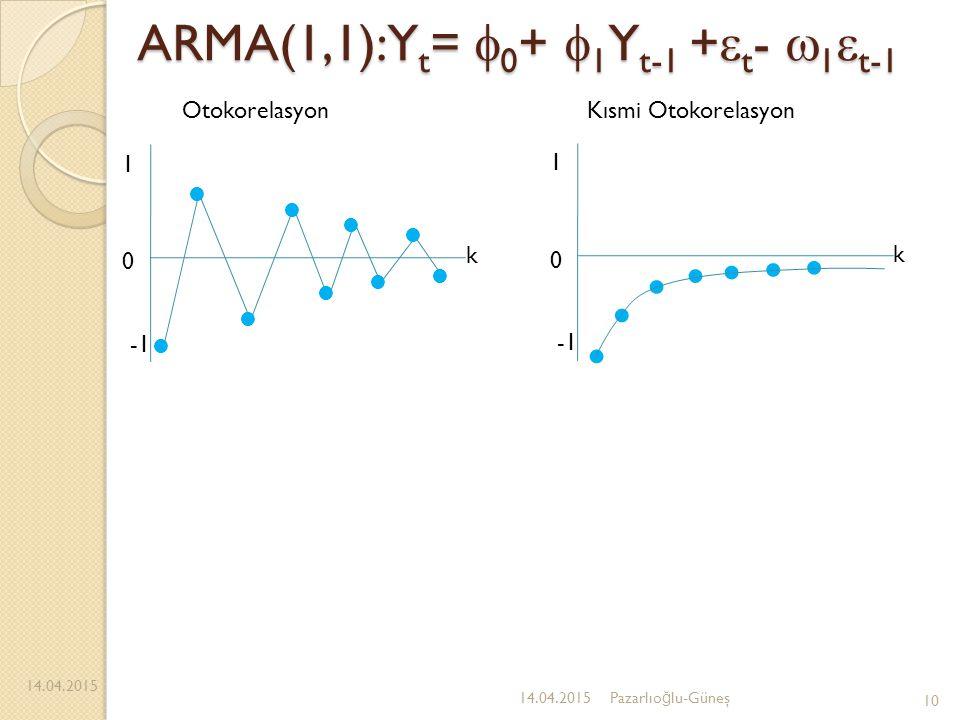 ARMA(1,1):Y t =  0 +  1 Y t-1 +  t -  1  t-1 14.04.2015 10 14.04.2015Pazarlıo ğ lu-Güneş 1 0 k 1 0 k OtokorelasyonKısmi Otokorelasyon