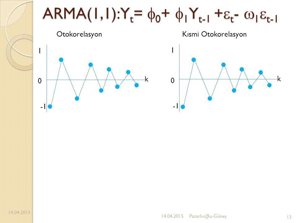 ARMA(1,1):Y t =  0 +  1 Y t-1 +  t -  1  t-1 14.04.2015 13 14.04.2015Pazarlıo ğ lu-Güneş 1 0 k 1 0 k OtokorelasyonKısmi Otokorelasyon