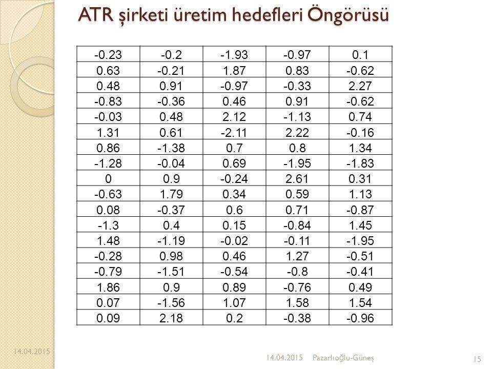 ATR şirketi üretim hedefleri Öngörüsü 14.04.2015 15 14.04.2015Pazarlıo ğ lu-Güneş -0.23-0.2-1.93-0.970.1 0.63-0.211.870.83-0.62 0.480.91-0.97-0.332.27