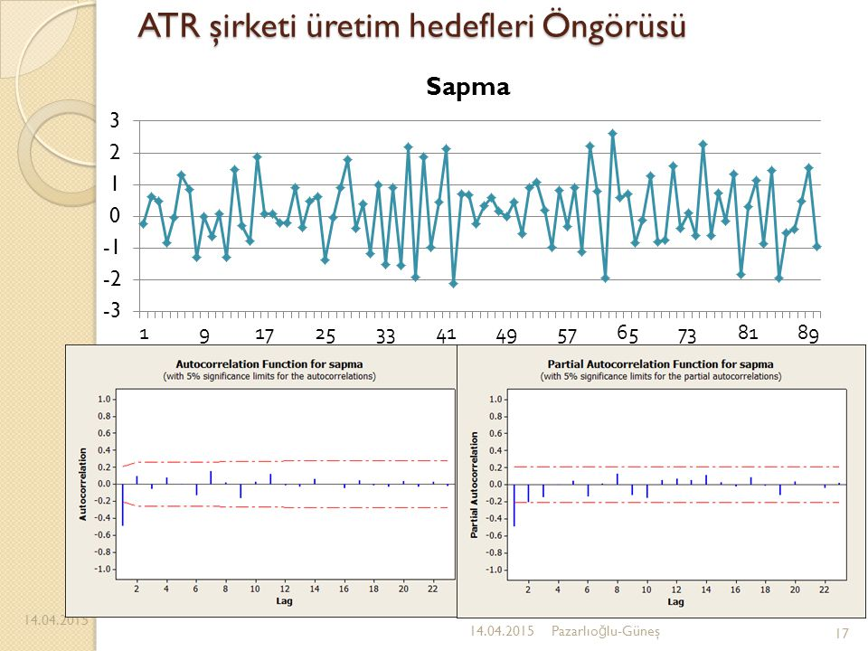 ATR şirketi üretim hedefleri Öngörüsü 14.04.2015 17 14.04.2015Pazarlıo ğ lu-Güneş