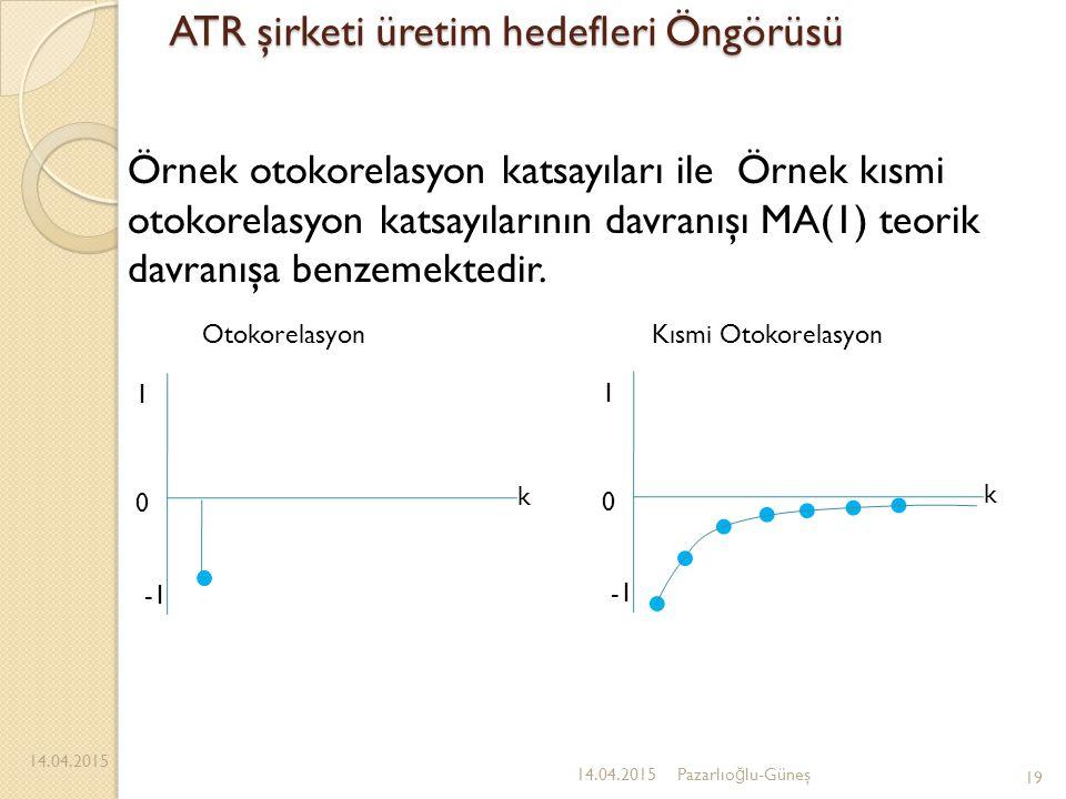 ATR şirketi üretim hedefleri Öngörüsü 14.04.2015 19 14.04.2015Pazarlıo ğ lu-Güneş Örnek otokorelasyon katsayıları ile Örnek kısmi otokorelasyon katsay