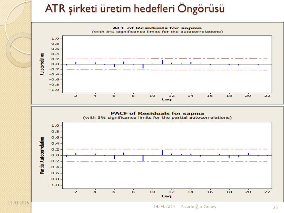 ATR şirketi üretim hedefleri Öngörüsü 14.04.2015 23 14.04.2015Pazarlıo ğ lu-Güneş