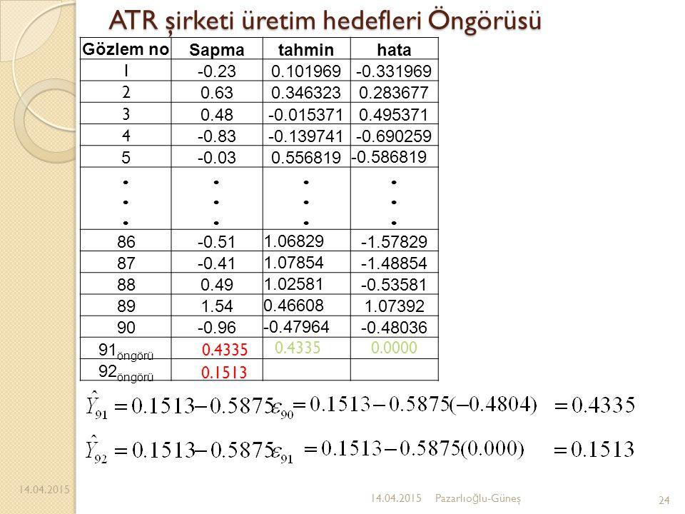 ATR şirketi üretim hedefleri Öngörüsü 14.04.2015 24 14.04.2015Pazarlıo ğ lu-Güneş Gözlem no Sapmatahminhata 1 -0.230.101969-0.331969 2 0.630.3463230.2