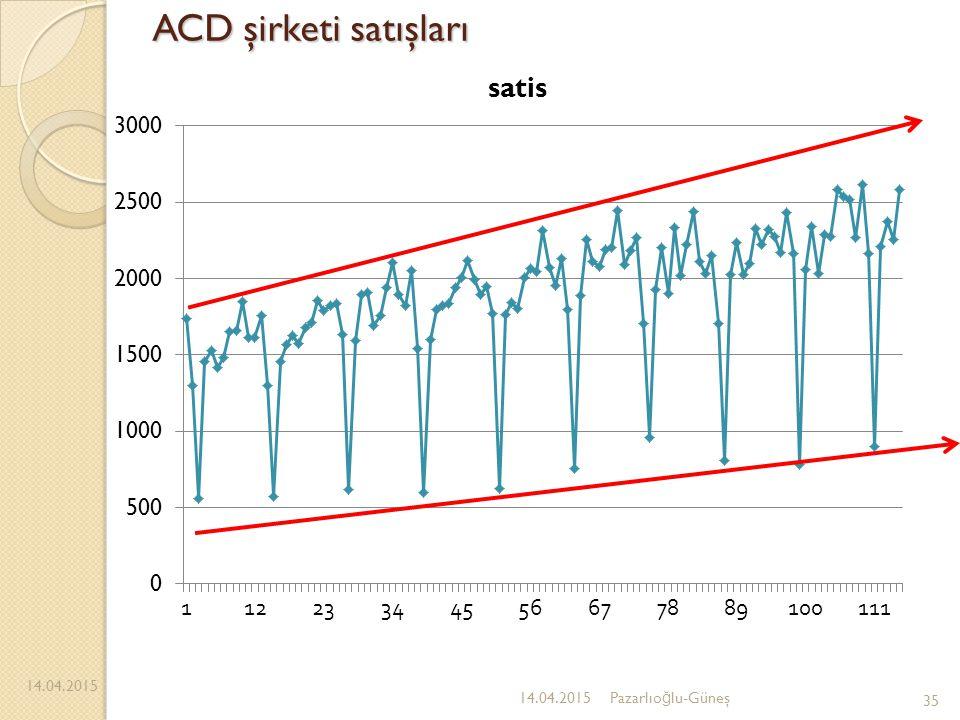 ACD şirketi satışları 14.04.2015 35 14.04.2015Pazarlıo ğ lu-Güneş