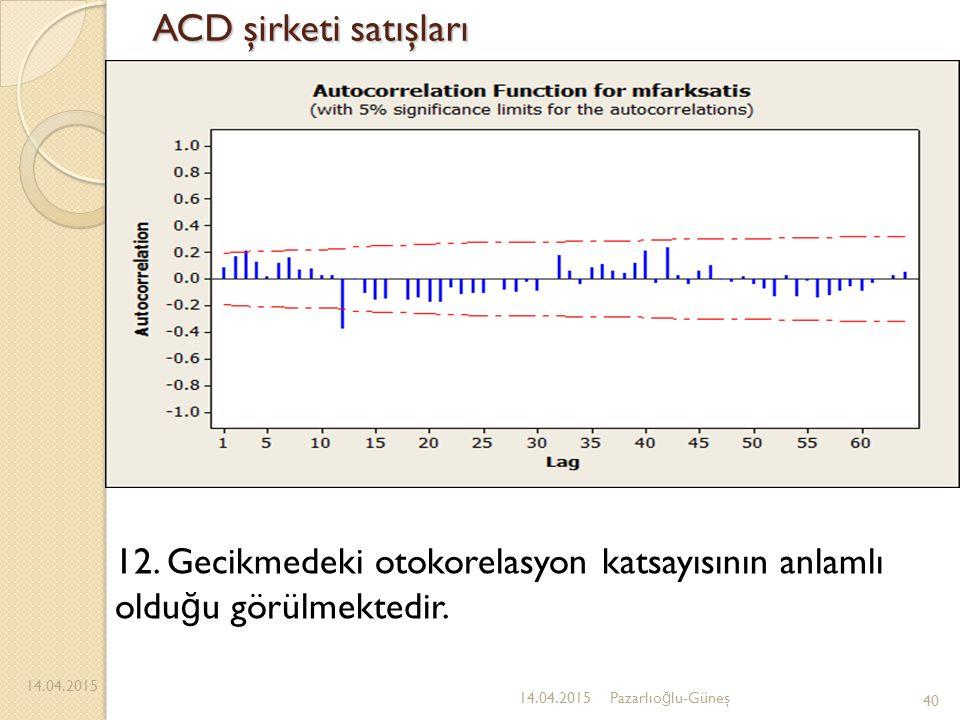 ACD şirketi satışları 14.04.2015 40 14.04.2015Pazarlıo ğ lu-Güneş 12. Gecikmedeki otokorelasyon katsayısının anlamlı oldu ğ u görülmektedir.
