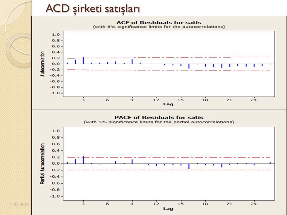ACD şirketi satışları 14.04.2015 45 14.04.2015Pazarlıo ğ lu-Güneş