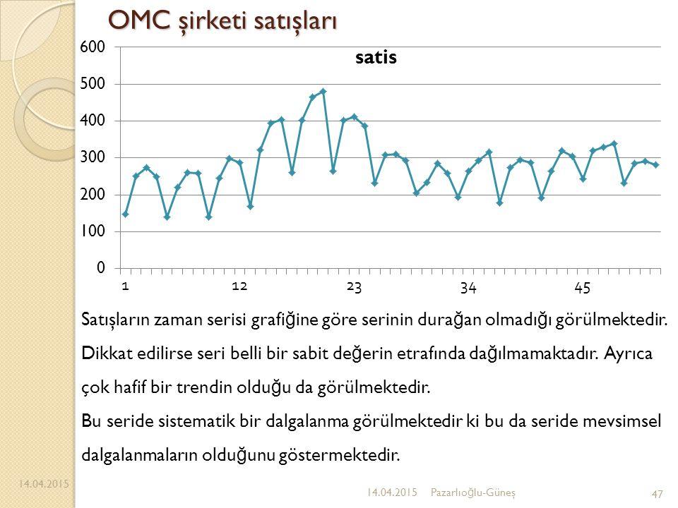 OMC şirketi satışları 14.04.2015 47 14.04.2015Pazarlıo ğ lu-Güneş Satışların zaman serisi grafi ğ ine göre serinin dura ğ an olmadı ğ ı görülmektedir.
