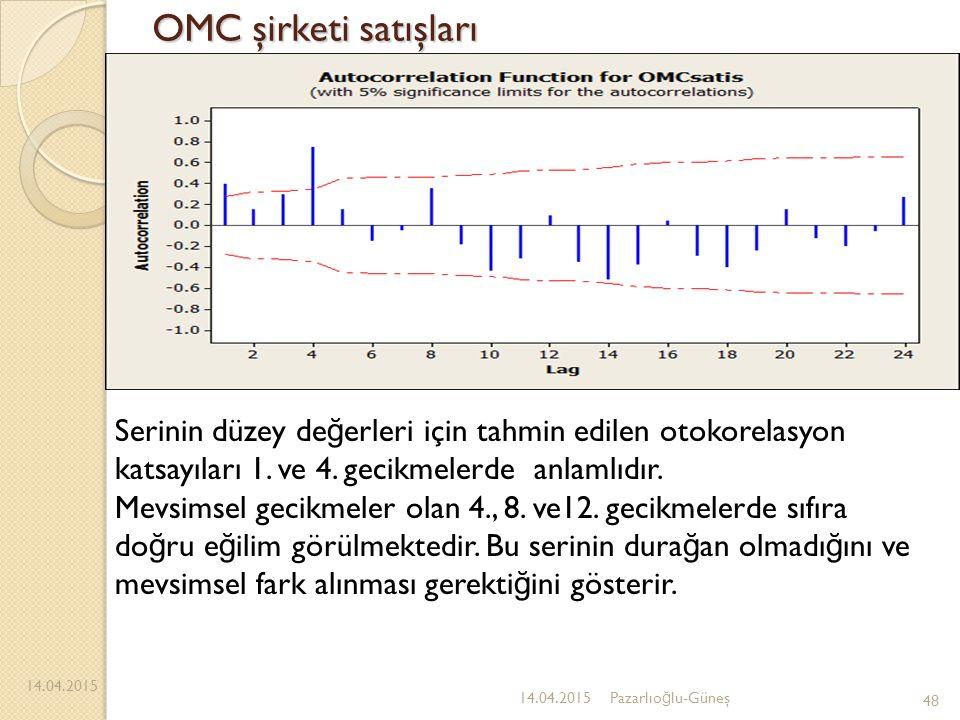 OMC şirketi satışları 14.04.2015 48 14.04.2015Pazarlıo ğ lu-Güneş Serinin düzey de ğ erleri için tahmin edilen otokorelasyon katsayıları 1. ve 4. geci