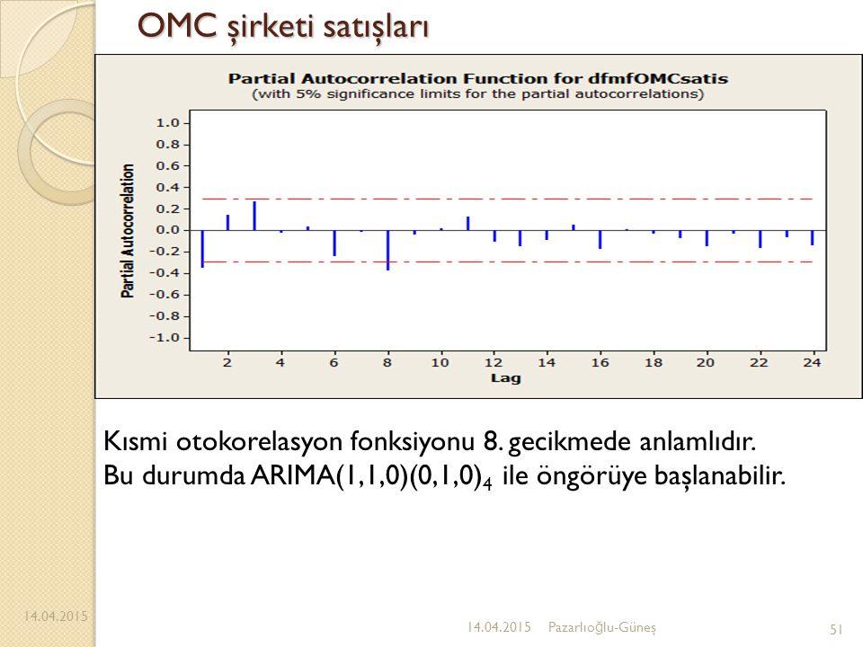 OMC şirketi satışları 14.04.2015 51 14.04.2015Pazarlıo ğ lu-Güneş Kısmi otokorelasyon fonksiyonu 8. gecikmede anlamlıdır. Bu durumda ARIMA(1,1,0)(0,1,