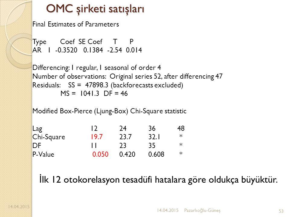 OMC şirketi satışları 14.04.2015 53 14.04.2015Pazarlıo ğ lu-Güneş Final Estimates of Parameters Type Coef SE Coef T P AR 1 -0.3520 0.1384 -2.54 0.014