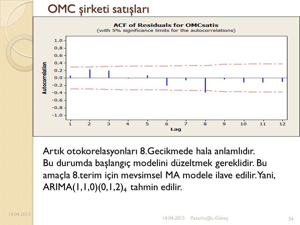 OMC şirketi satışları 14.04.2015 54 14.04.2015Pazarlıo ğ lu-Güneş Artık otokorelasyonları 8.Gecikmede hala anlamlıdır. Bu durumda başlangıç modelini d
