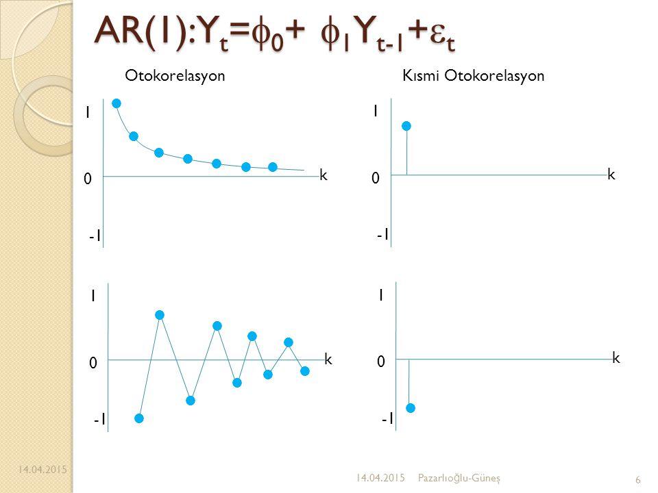 AR(1):Y t =  0 +  1 Y t-1 +  t 14.04.2015 6 Pazarlıo ğ lu-Güneş 1 0 k 1 0 k 1 0 k 1 0 k OtokorelasyonKısmi Otokorelasyon