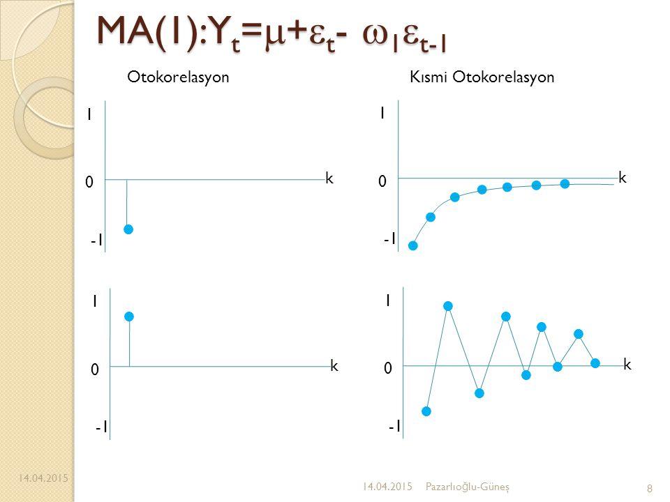 MA(1):Y t =  +  t -  1  t-1 14.04.2015 8 Pazarlıo ğ lu-Güneş 1 0 k 1 0 k 1 0 k 1 0 k OtokorelasyonKısmi Otokorelasyon
