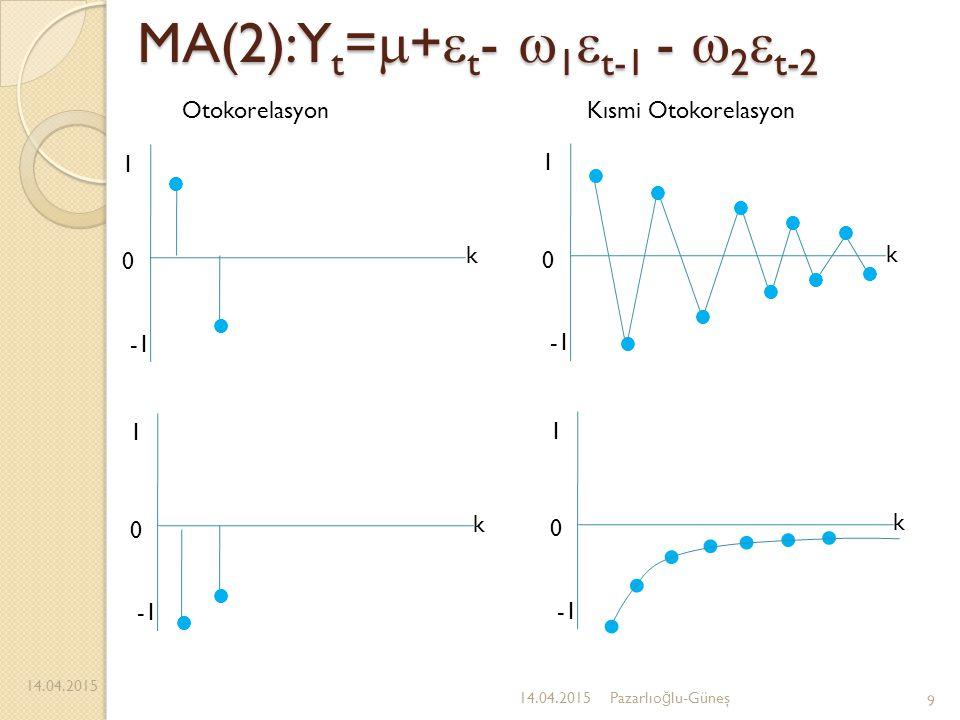 MA(2):Y t =  +  t -  1  t-1 -  2  t-2 14.04.2015 9 Pazarlıo ğ lu-Güneş 1 0 k 1 0 k 1 0 k 1 0 k OtokorelasyonKısmi Otokorelasyon