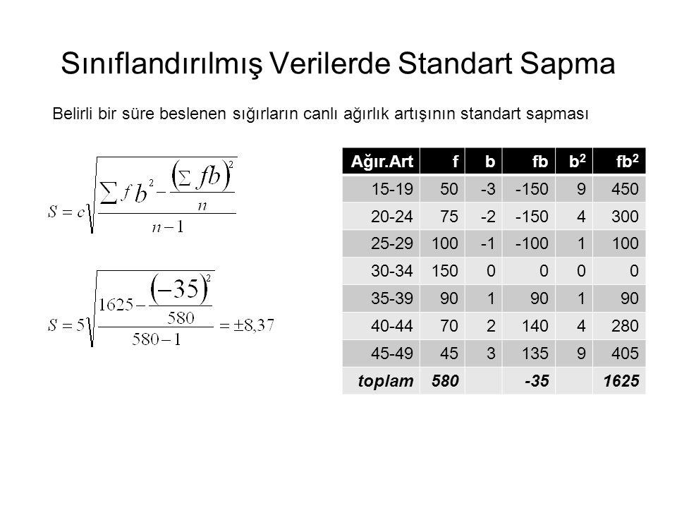 Sınıflandırılmış Verilerde Standart Sapma Belirli bir süre beslenen sığırların canlı ağırlık artışının standart sapması Ağır.Artfbfbb2b2 fb 2 15-1950-