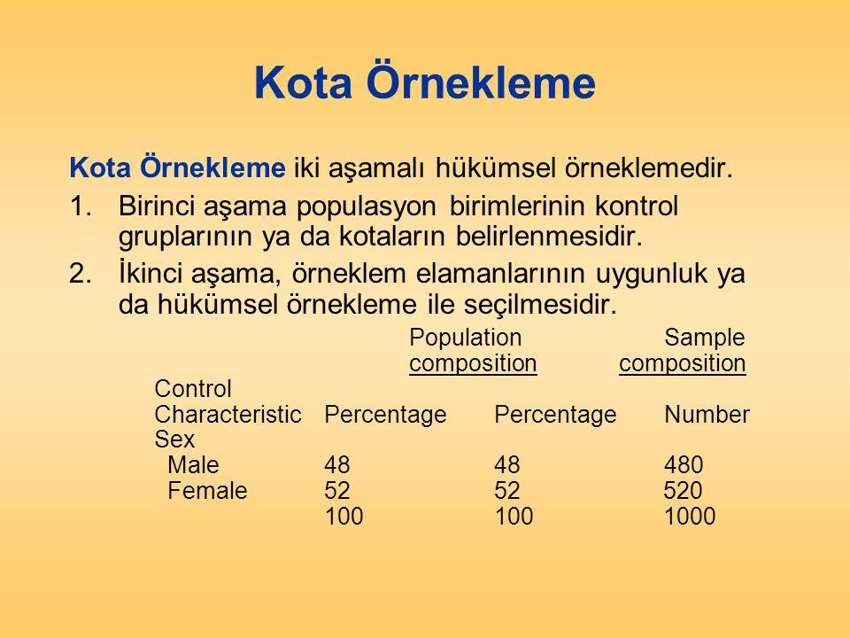 Kota Örnekleme Kota Örnekleme iki aşamalı hükümsel örneklemedir. 1.Birinci aşama populasyon birimlerinin kontrol gruplarının ya da kotaların belirlenm