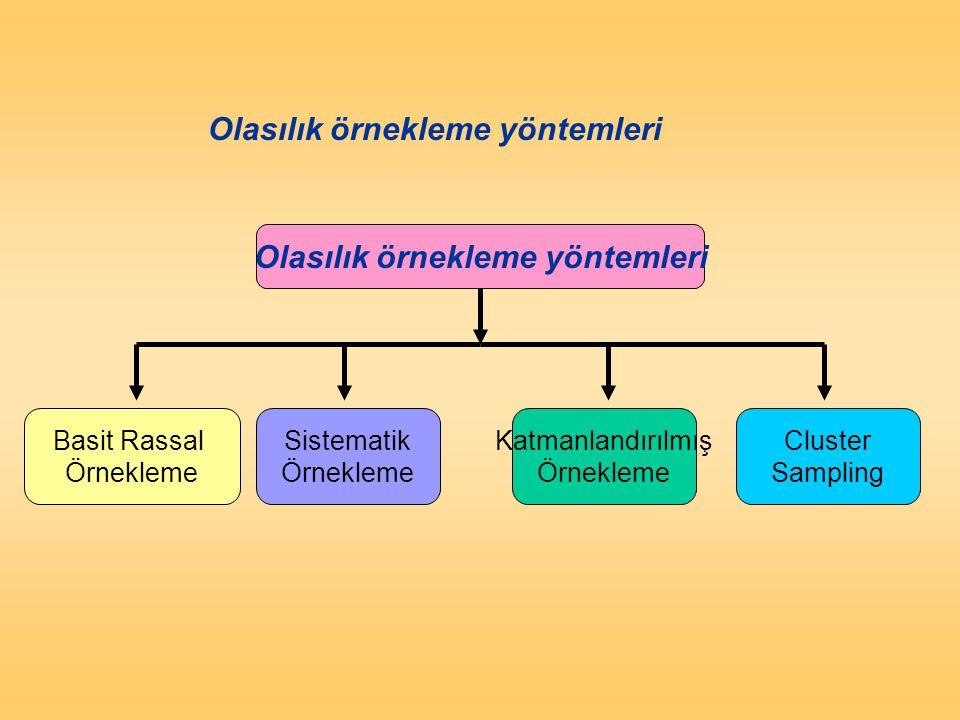 Olasılık örnekleme yöntemleri Basit Rassal Örnekleme Cluster Sampling Katmanlandırılmış Örnekleme Sistematik Örnekleme Figure 12.8 Probability Samplin