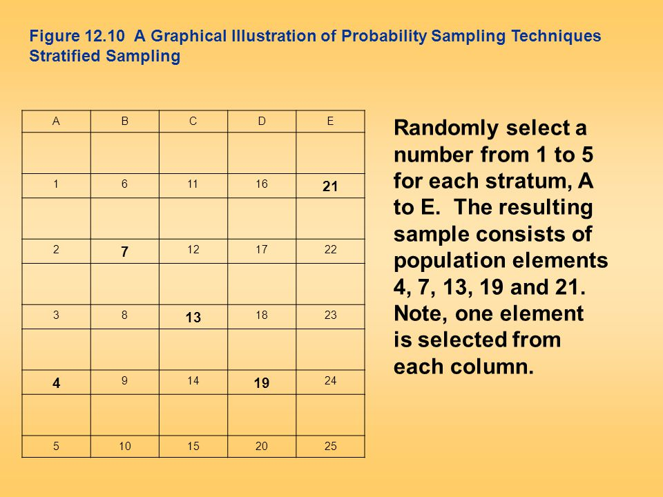 ABCDE 161116 21 2 7 121722 38 13 1823 4 914 19 24 510152025 Figure 12.10 A Graphical Illustration of Probability Sampling Techniques Stratified Sampli