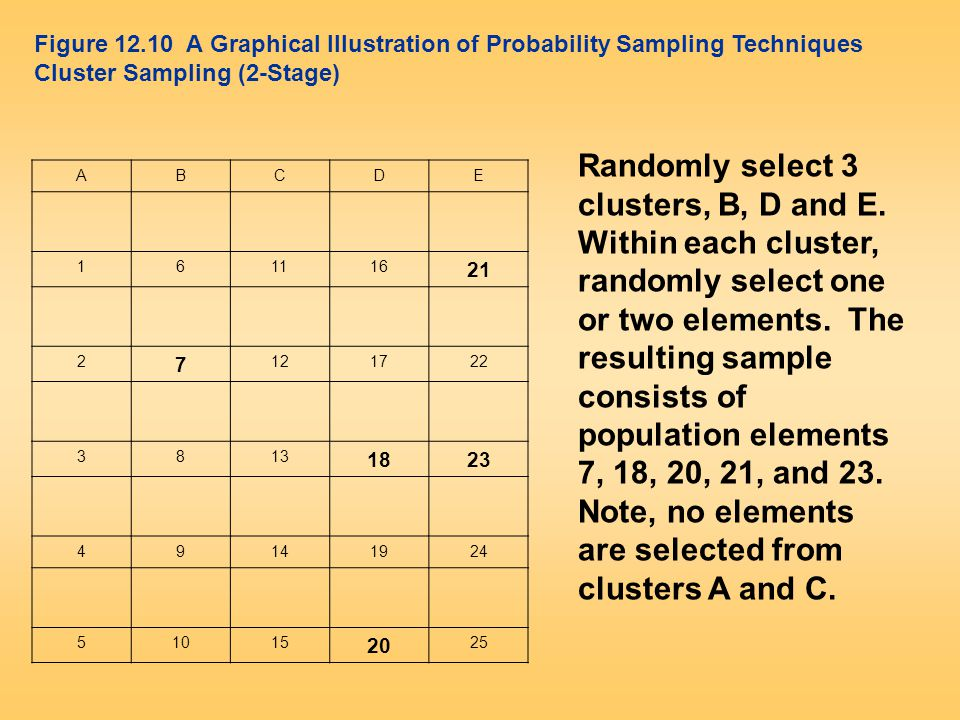ABCDE 161116 21 2 7 121722 3813 1823 49141924 51015 20 25 Figure 12.10 A Graphical Illustration of Probability Sampling Techniques Cluster Sampling (2