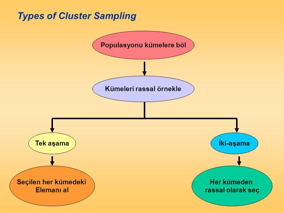 Types of Cluster Sampling Populasyonu kümelere böl Kümeleri rassal örnekle Tek aşamaİki-aşama Her kümeden rassal olarak seç Seçilen her kümedeki Elema