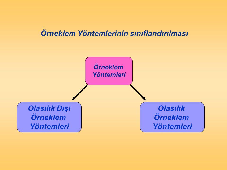 Olasılık örnekleme yöntemleri Basit Rassal Örnekleme Cluster Sampling Katmanlandırılmış Örnekleme Sistematik Örnekleme Figure 12.8 Probability Sampling TechniquesFigure 12.8 Probability Sampling Techniques