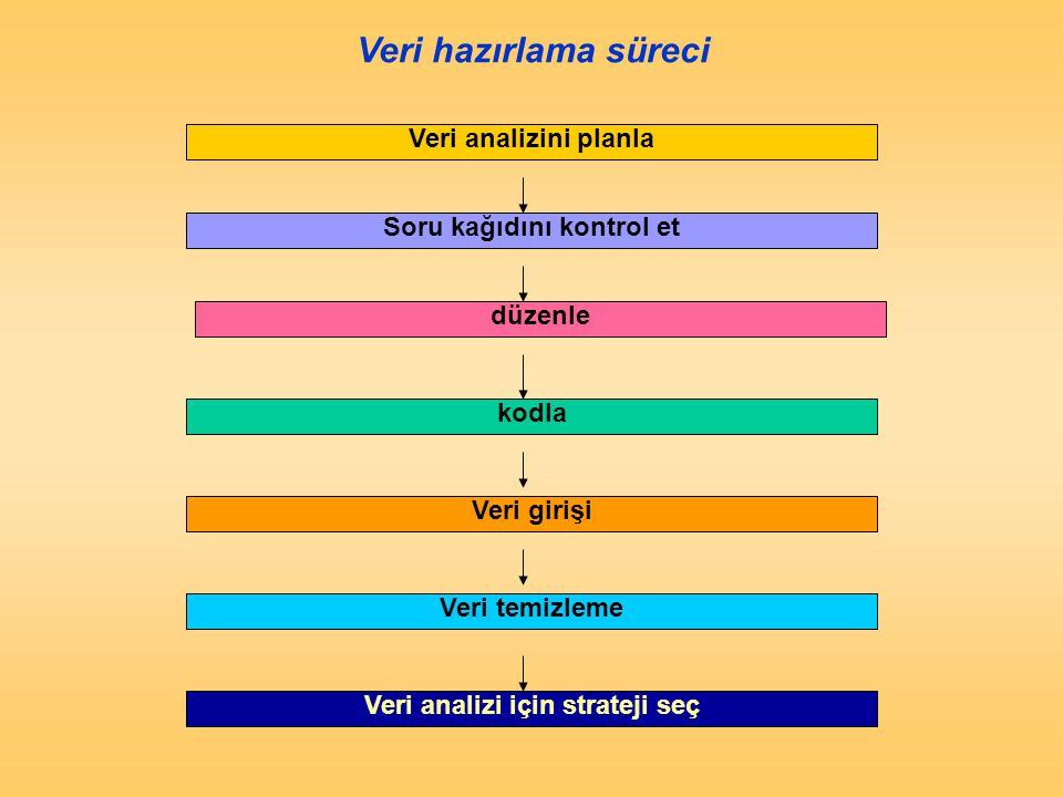 Veri analizini planla Soru kağıdını kontrol et düzenle kodla Veri girişi Veri temizleme Veri analizi için strateji seç Veri hazırlama süreci Figure 15