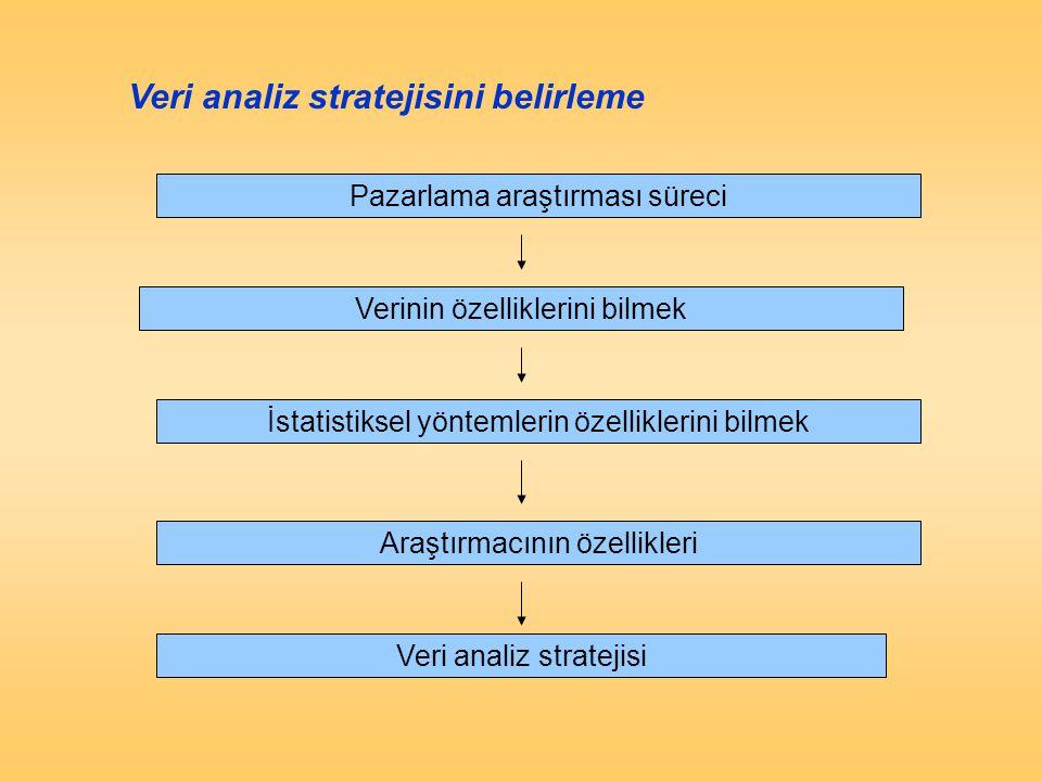 Pazarlama araştırması süreci Verinin özelliklerini bilmek İstatistiksel yöntemlerin özelliklerini bilmek Araştırmacının özellikleri Veri analiz strate