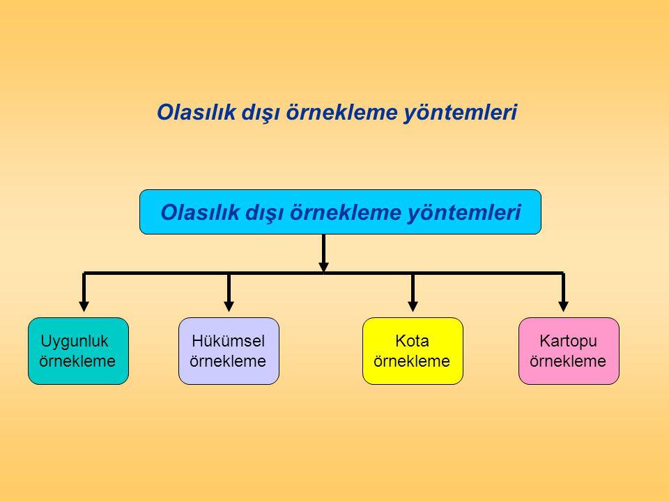 Olasılık dışı örnekleme yöntemleri Uygunluk örnekleme Hükümsel örnekleme Kota örnekleme Kartopu örnekleme Figure 12.7 Non- probab ility Sampli ng Tech