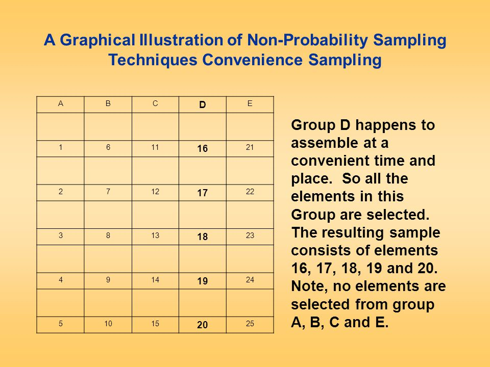 ABCDE 16111621 27121722 38131823 49141924 510152025 Figure 12.10 A Graphical Illustration of Probability Sampling Techniques Systematic Sampling Select a random number between 1 to 5, say 2.