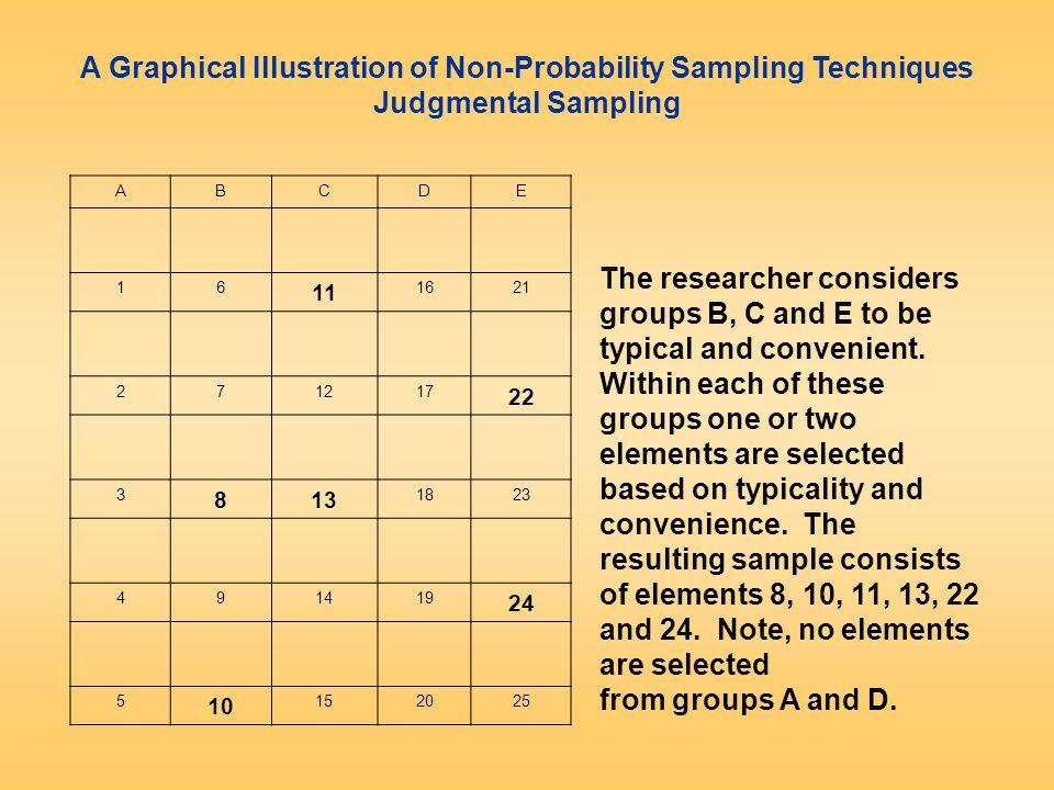 Katmanlandırılmış örnekleme-II Katmanlar kendi içinde homojen birbirlerine göre heterojen gruplar olmalıdırlar.