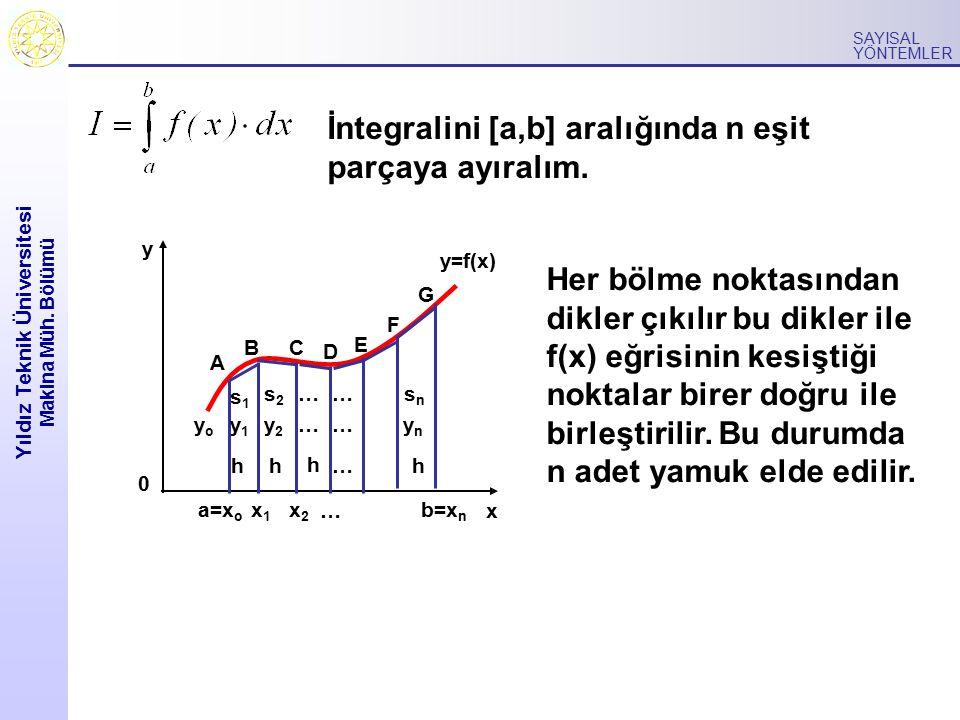 Yıldız Teknik Üniversitesi Makina Müh. Bölümü SAYISAL YÖNTEMLER İntegralini [a,b] aralığında n eşit parçaya ayıralım. 0 y x b=x n y=f(x) hh h h x1x1 x