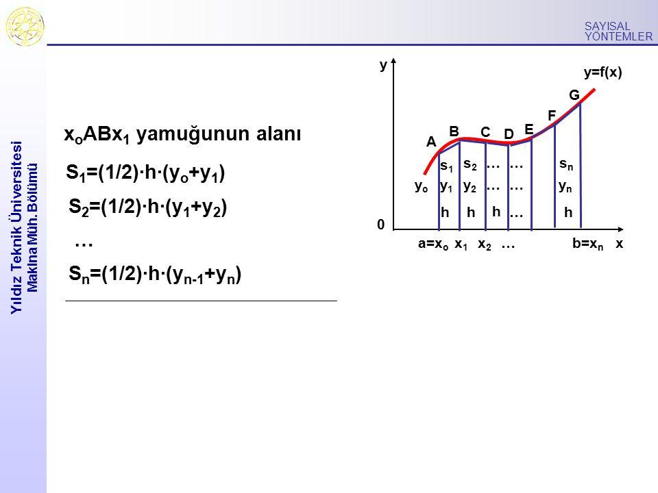 Yıldız Teknik Üniversitesi Makina Müh. Bölümü SAYISAL YÖNTEMLER x o ABx 1 yamuğunun alanı 0 y xb=x n y=f(x) hh h h x1x1 x2x2 …a=x o yoyo y1y1 y2y2 ……y